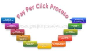 pago por click proceso